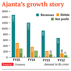 mg_82053_ajanta_pharma_growth_280x210.jpg