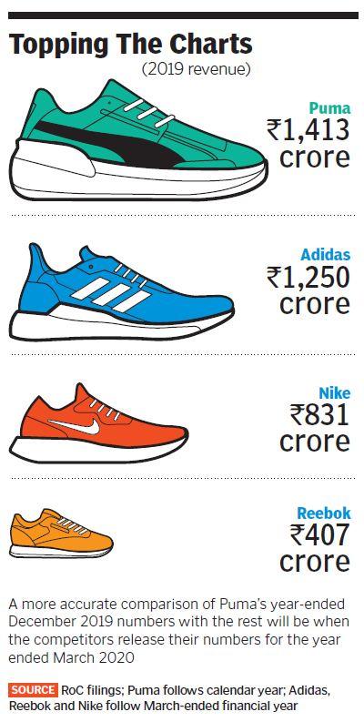 sportswear companies