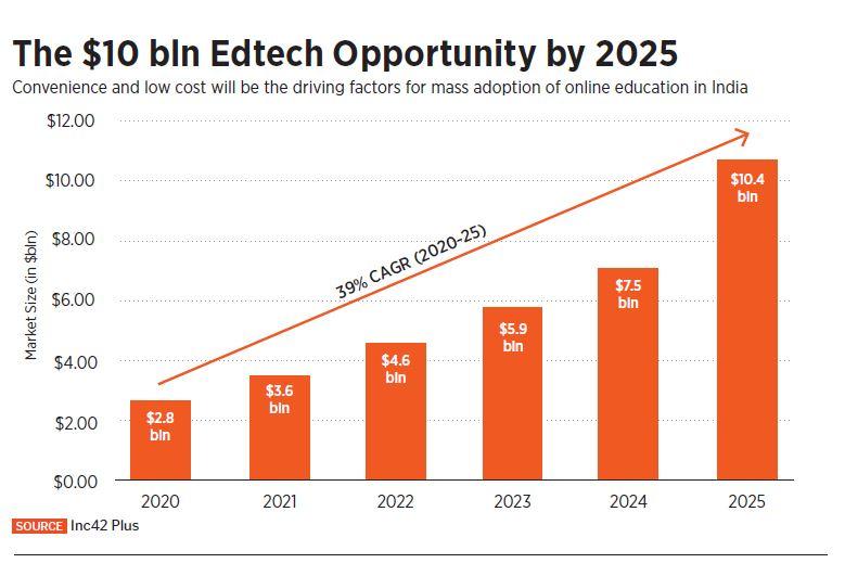 edtech opportunity