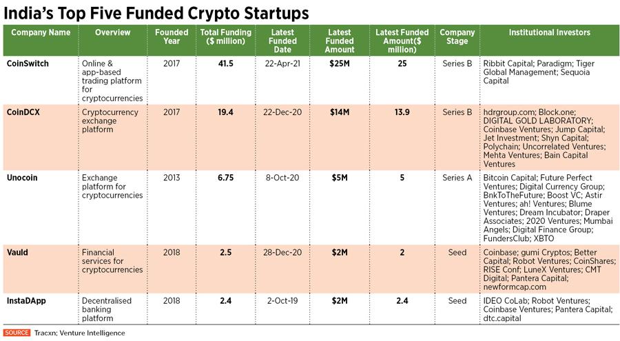 bitcoin startups india