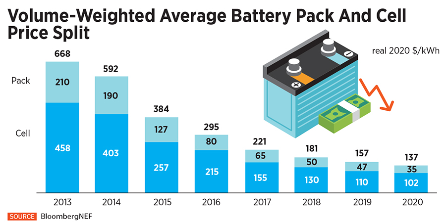 fall in battery prices-infographic
